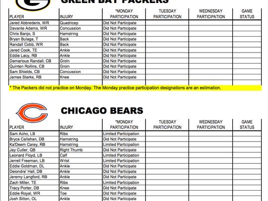 Packers-Bears Monday injury report