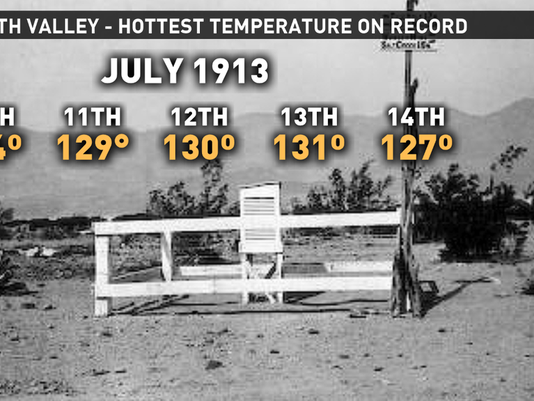 Hottest Temperature Ever Recorded On Earth