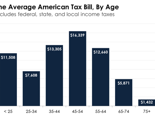 A bar chart showing average income taxes by age group.