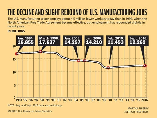 U.S. manufacturers employ about 4.5 million fewer workers  today than in 1994, when NAFTA became effective.