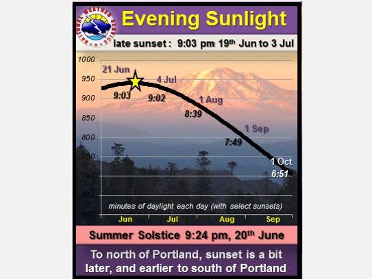 Tracking evening sunlight into September.