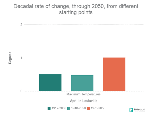 Decadal rate of change,  through 2050, from different
