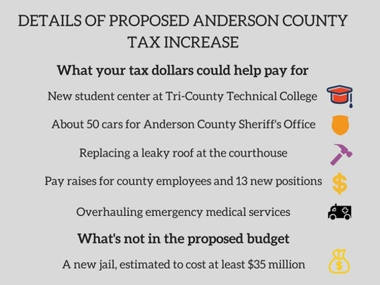 Details of proposed Anderson County tax increase