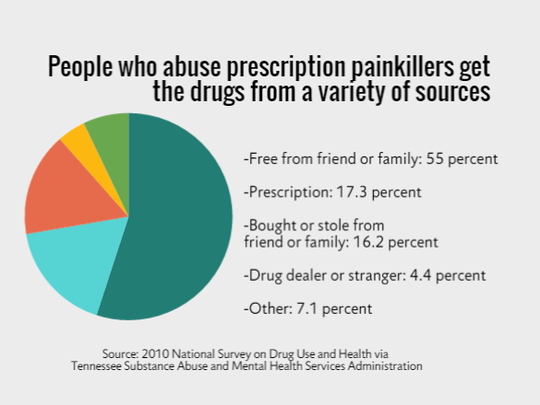 People who abuse prescription painkillers get the drugs from a variety of sources.