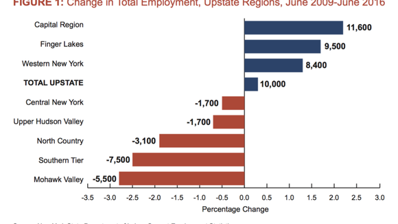 A report Friday, Aug. 26, 2016, from the state Comptroller's Office showed the total employment gains outside the NYC city area