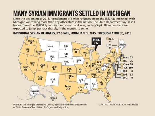 Syrian immigration