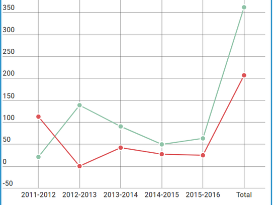 A line graph of the reporting bullying incidents in