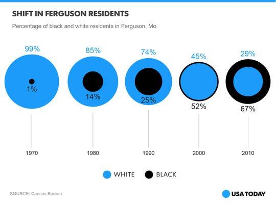 Ferguson photo-graphic