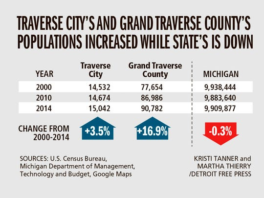 Traverse City's and Grand Traverse County's populations increased while state's is down
