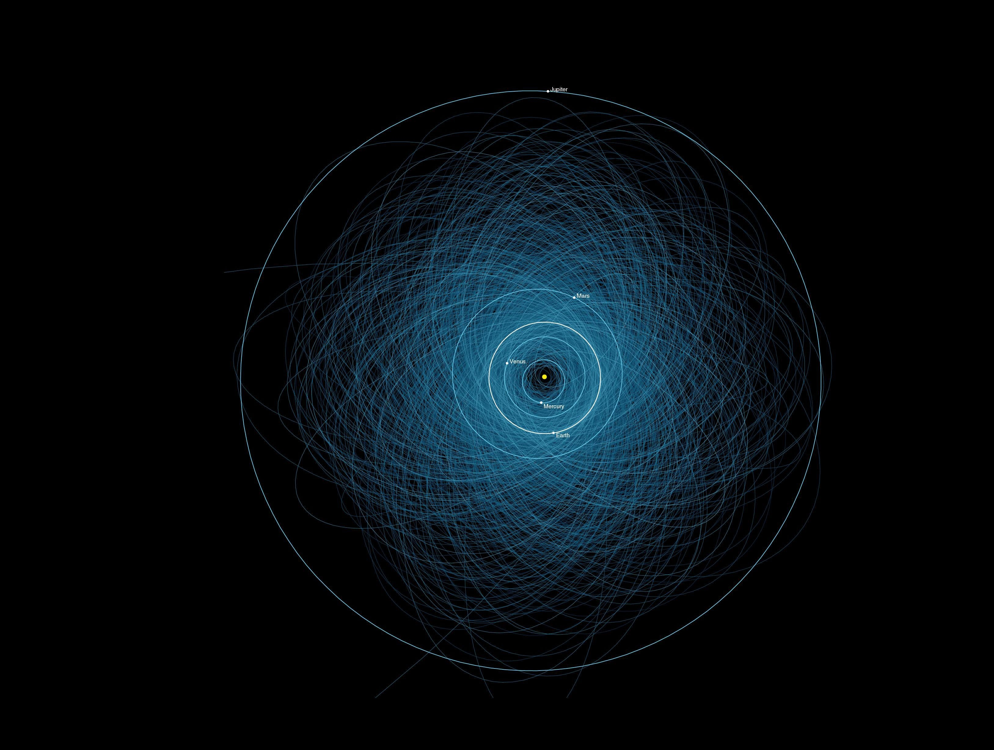 NASA graphic shows the orbits of all the known Potentially Hazardous Asteroids (PHAs), numbering over 1,400 as of early 2013.