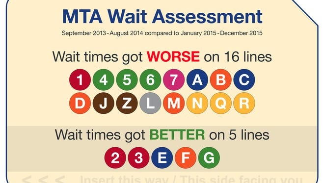 An analysis by the state Comptroller's Office shows which subways had the longest wait times
