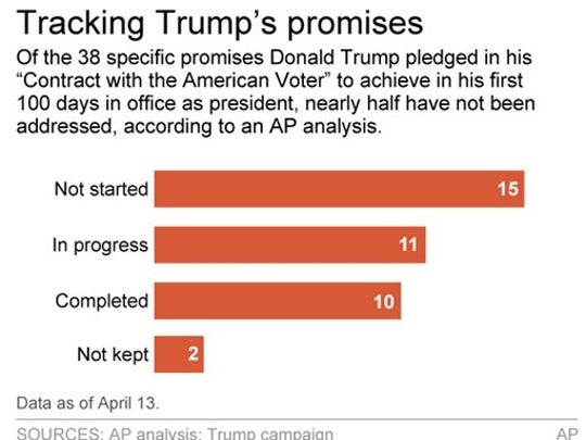 Graphic shows status of 38 Trump promises.
