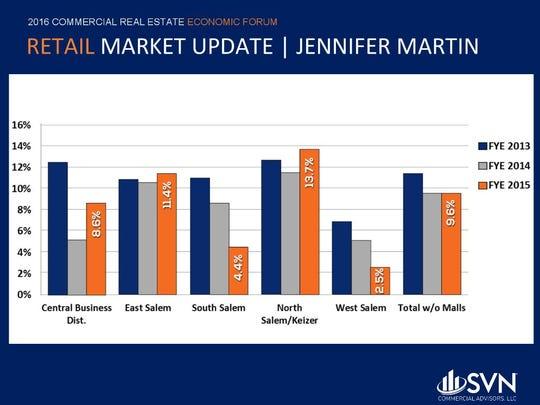 Vacancy rates vary across Salem neighborhoods.