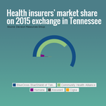 Tennessee enrollees in health insurance on the federally run exchange