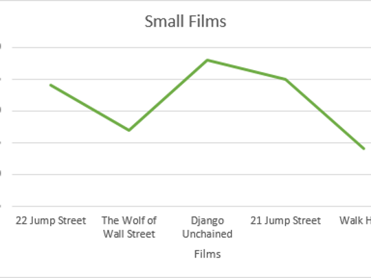 A graph of Jonah Hill's film reception while slimmer