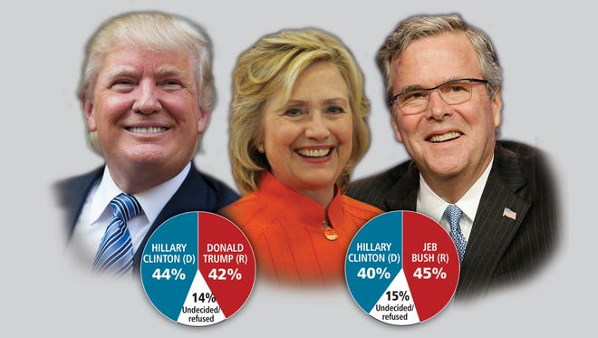 An EPIC-MRA poll on current presidential choices shows a close race in Michigan between Democratic candidate Hillary Clinton and GOP contenders Jeb Bush and Donald Trump.