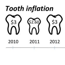 Tooth inflation us down 8% for 2014 following a 23% increase between 2012 and 2013.