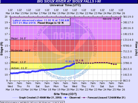 A hydrograph for the Big Sioux River at I-90.