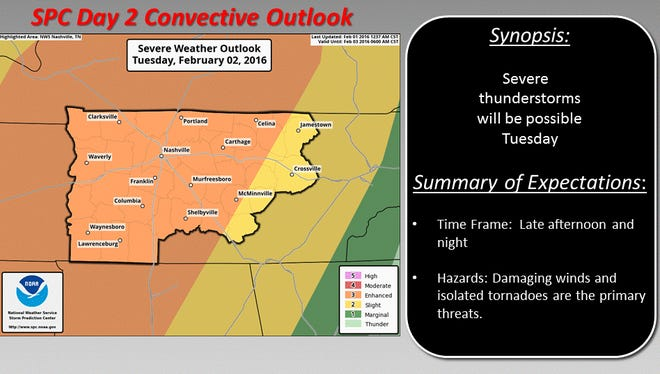 Severe weather will be possible Tuesday, Feb. 2