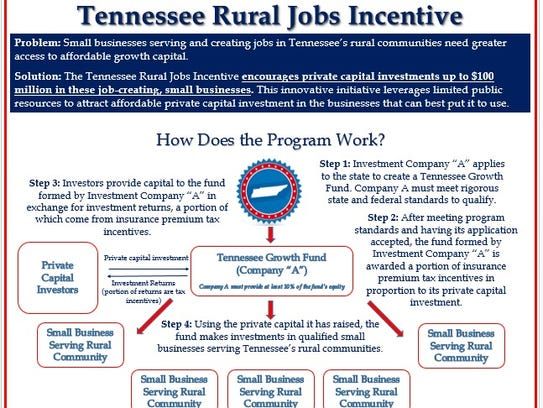 "A flier about the ""Tennessee Rural Jobs Incentive"""