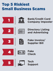 The BBB found that these scams resulted in the greatest losses for small businesses targeted by scams.