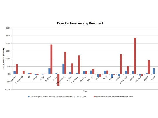 Table of Dow performance by president. Starting date