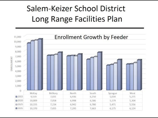 With data from Portland State University, the Salem-Keizer School District developed population and enrollment forecasts for the next five to 20 years.