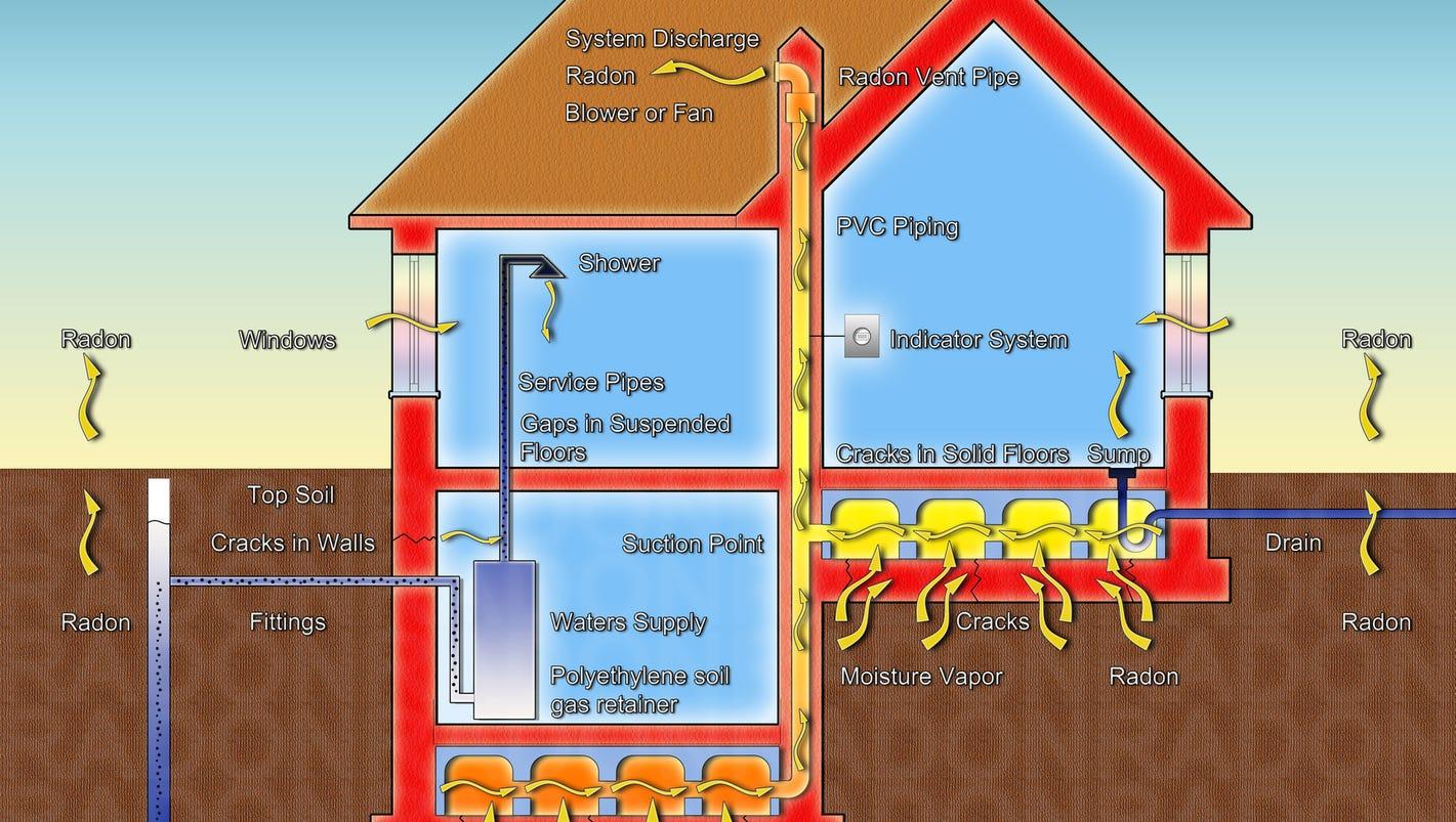 Radon Gas Kit Home Depot