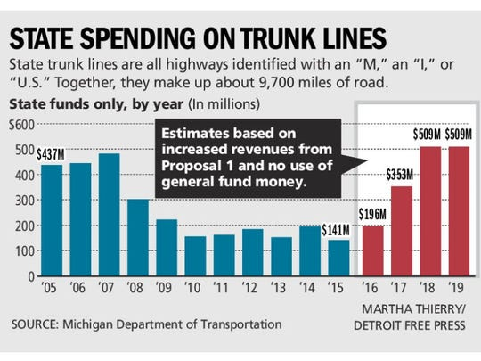 A look at state spending on truck lines