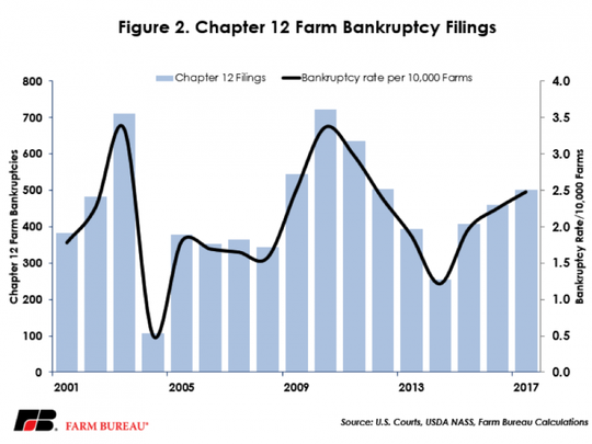 bankruptcies have climbed each year since 2014; and since 2014, farm bankruptcies have increased nearly 100 percent.