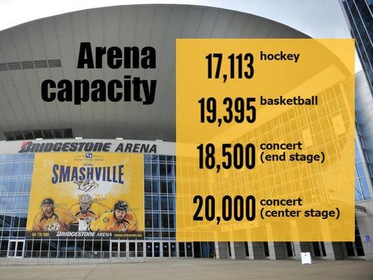 Bridgestone Arena capacity.