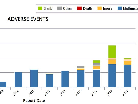 Device Events, started by Spring Garden Township entrepreneur Madris Tomes, creates graphs of adverse event reports for specific devices submitted to the FDA. (Graph courtesy of Device Events)