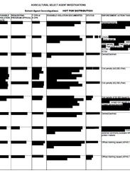 A spreadsheet of enforcement actions was heavily redacted