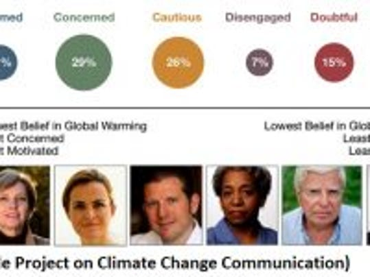 Global Warming's Six Americas.
