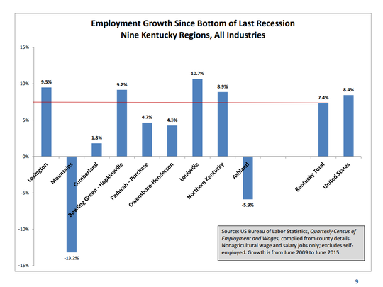 Employment Growth Since Bottom of Last Recession Nine Kentucky Regions, All Industries.