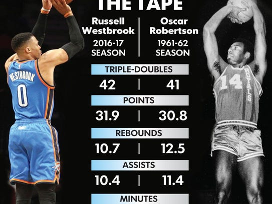Tale of Tape - Oscar Robertson and Russell Westbrook.