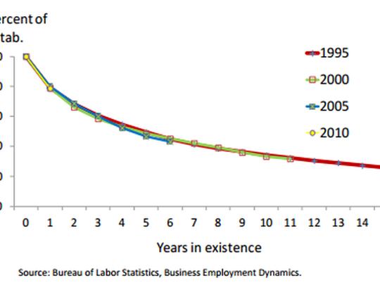 Business survival rates chart