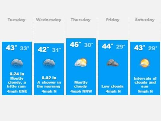 635875786364008682-weather.jpg