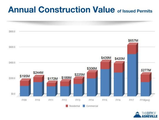This chart shows the total value of construction projects