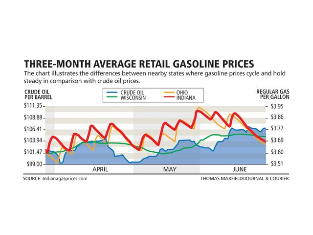 Gas price swings leave drivers guessing when to fill up
