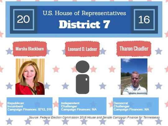 Fast fact card on U.S. House of Representatives District