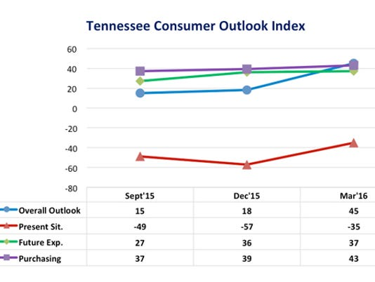 635945202260638729-TN-Consumer-Outlook-graph-March2016.jpg