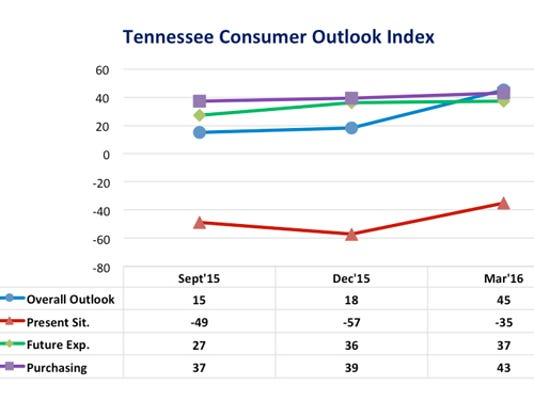635945202260638729-TN-Consumer-Outlook-graph-March2016.jpg