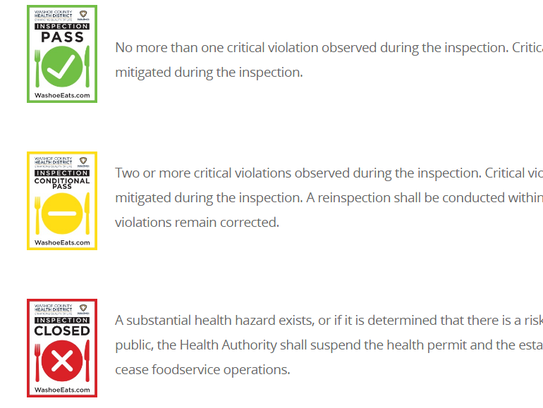 Restaurant inspection reports are public records. Washoe