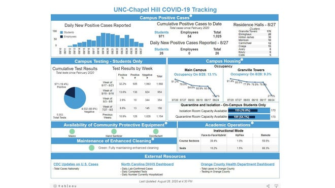 The University of North Carolina COVID-19 dashboard as it appeared on Saturday. UNC has one of the most detailed reports of coronavirus among its campus community.