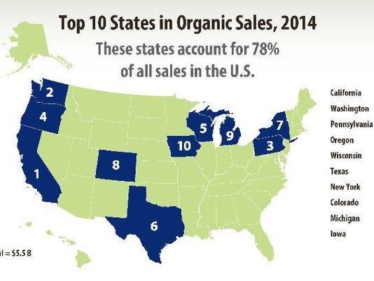 Organics graphic