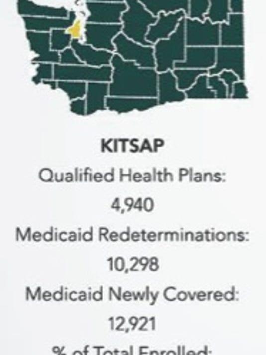 blog.kitsap.enrollment