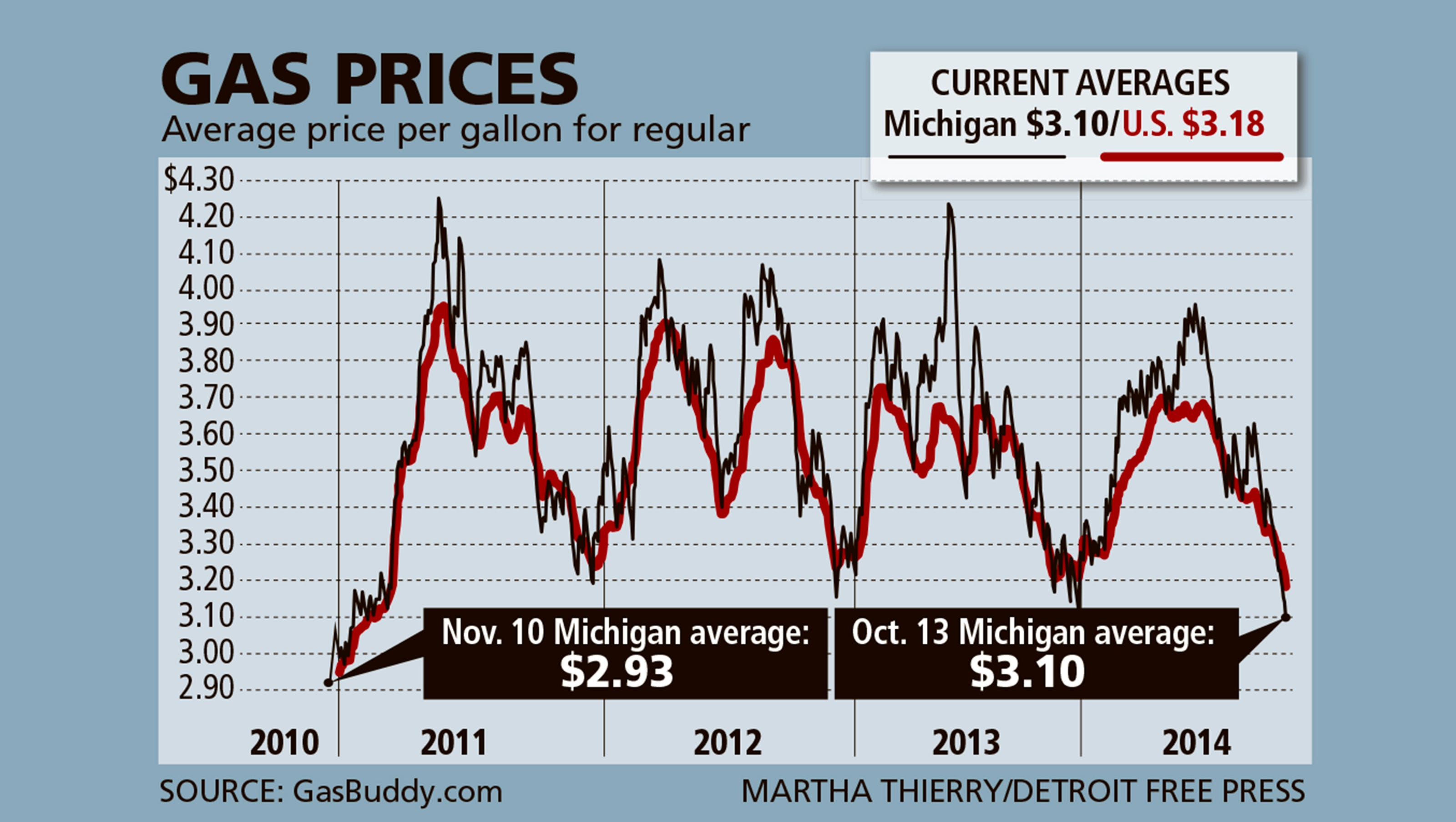 Detroit Gas Prices >> Sub 3 Gas Is Back In Metro Detroit