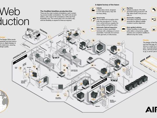 Graphic depicting OneWeb Satellites' production line
