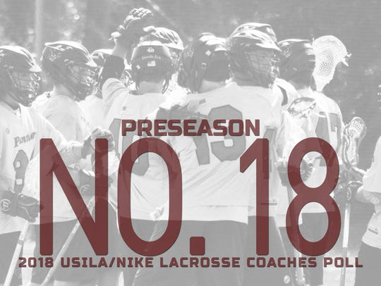 Florida Tech men;s lacrosse preseason ranking.